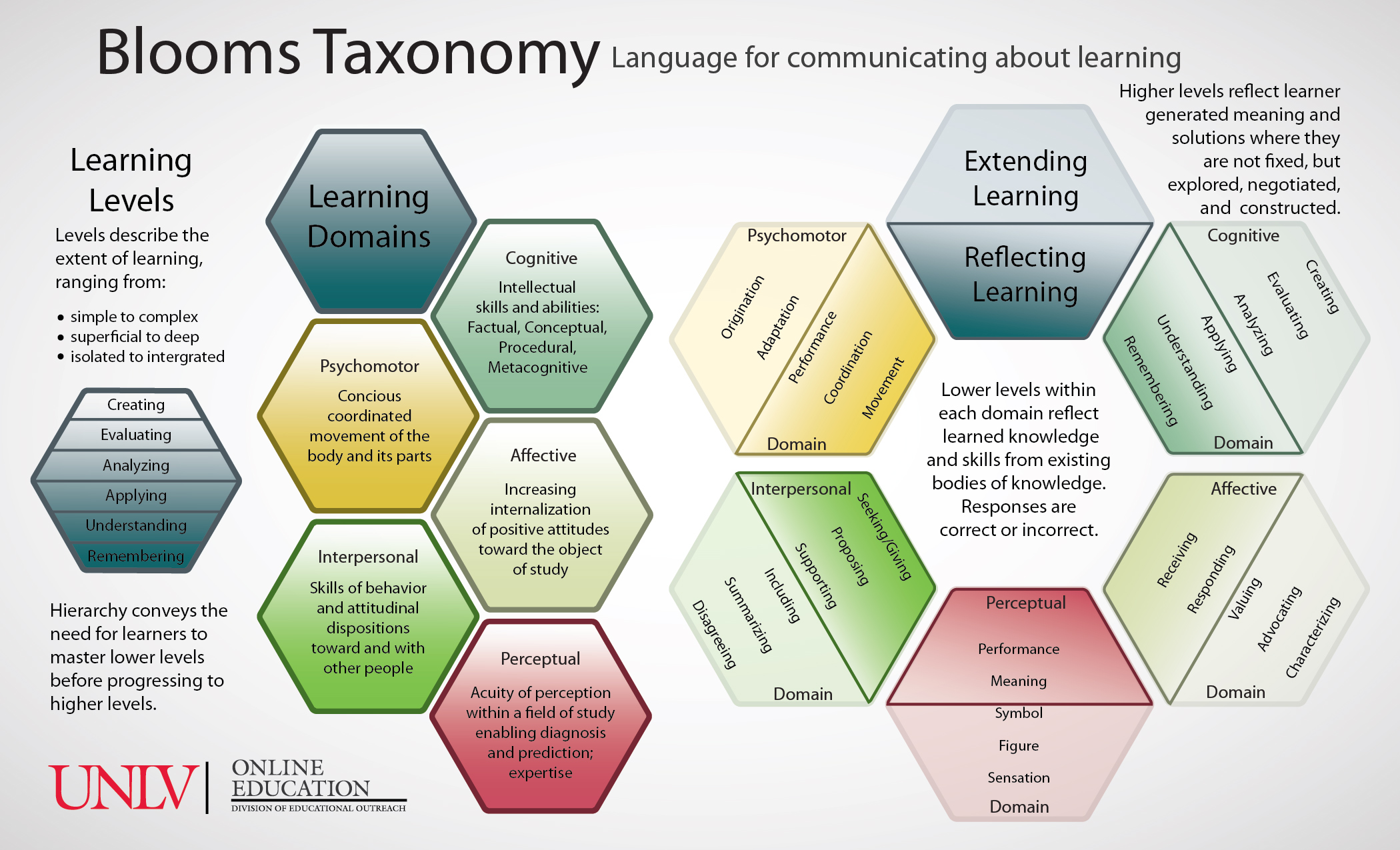 Blooms Taxonomy by Jon Apisa