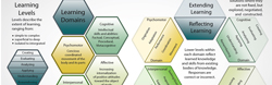 Blooms Taxonomy | Pasefika | Jon Apisa